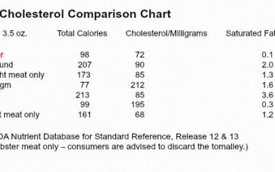 Butter Up: Lobster Nutrition Facts 3