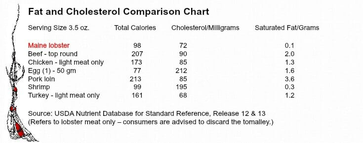 Lobster Nutrition Facts