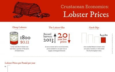 Lobster Prices-in-Maine